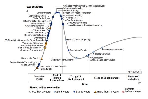 Alle Jahre wieder: Diese 5 Trends sind laut Gartner vollkommen überbewertet [5 Lesetipps]