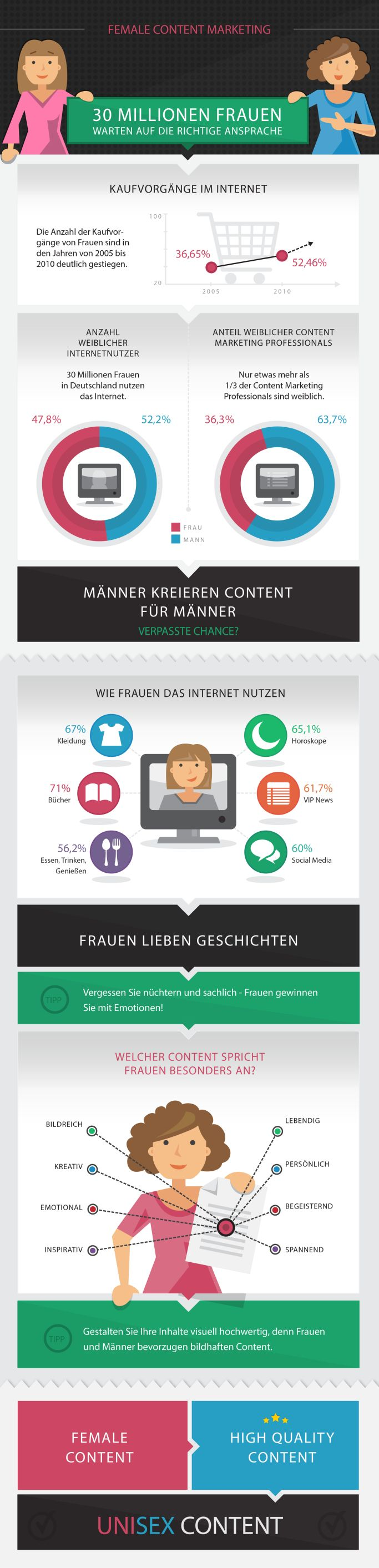 Female-Content-Marketing-Infografik