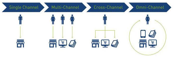 Uebersicht-Cross-Channel