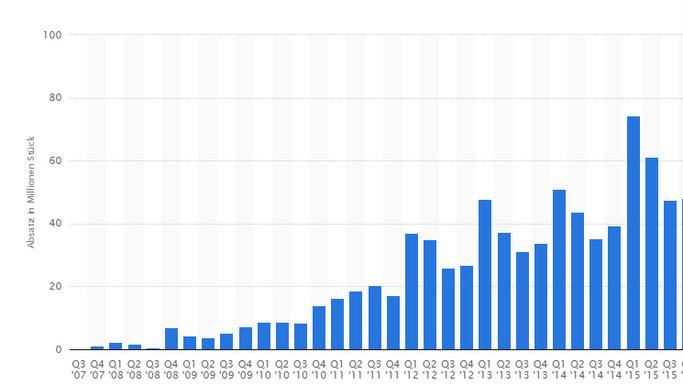 Zahlen der verkauften iPhones seit 2007