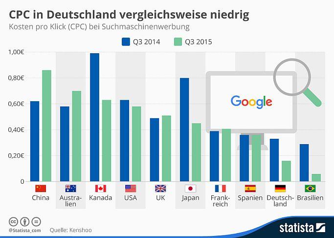 Mobile Klicks drücken CPC in Deutschland unter internationales Niveau [5 Lesetipps]