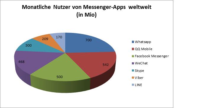 Nutzeranteil bei Mobile Messengern weltweit