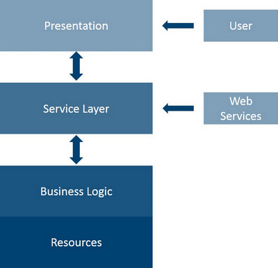 Magento 2 Softwarearchitektur