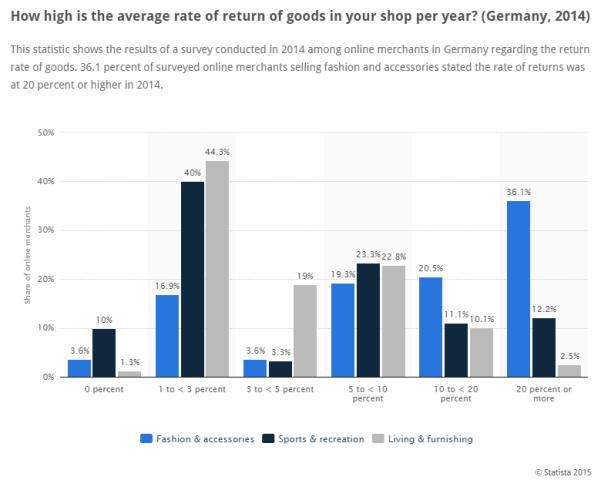 Average-rate-returning-goods-Germany-2014