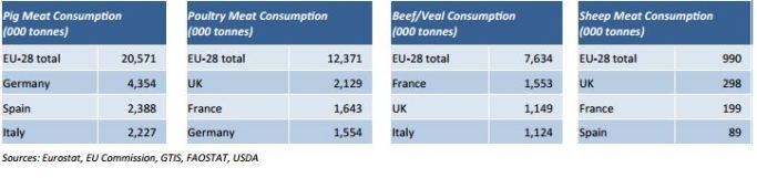 Fleischverbrauch in Europa, Grafik: AHDB