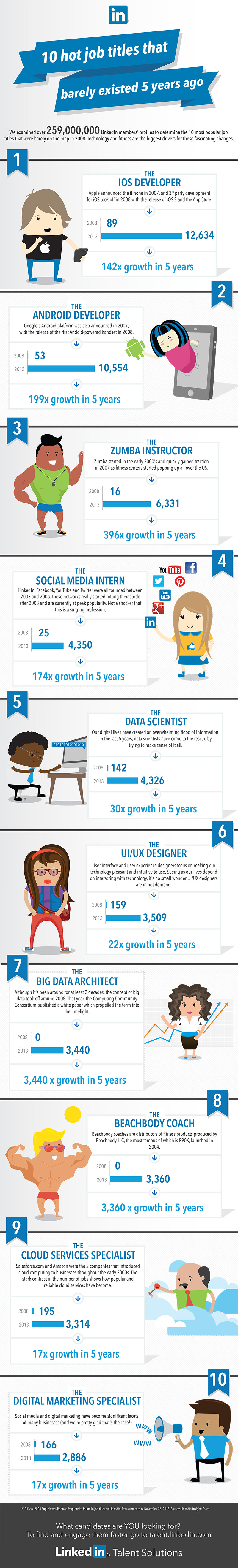 top-10-job-titles-that-didnt-exist-5-years-ago_fin1