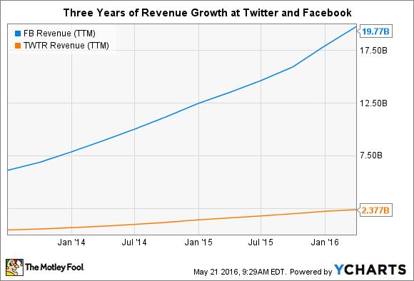 Umsatzwachstum von Facebook & Twitter