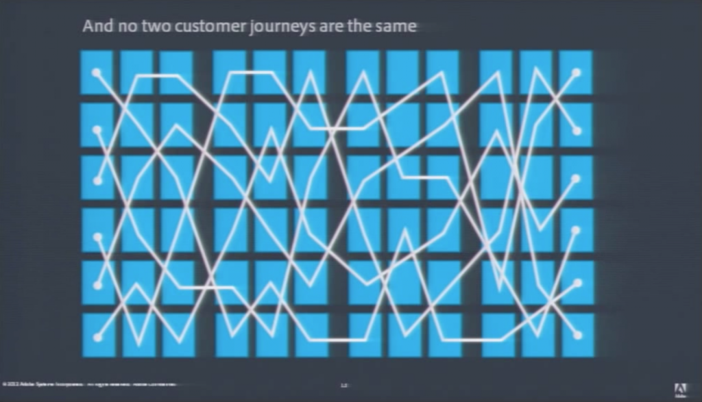 Aus einer Marke macht Adobe 4 Displays (TV, computer, tablet, mobile), bei 6 channels (web, social, email, search, display, apps) plus 3 quellen (paid, earned, owned) und kommt auf 72 Touchpoints jeder individuellen customer journey. Quelle: Adobe Youtube