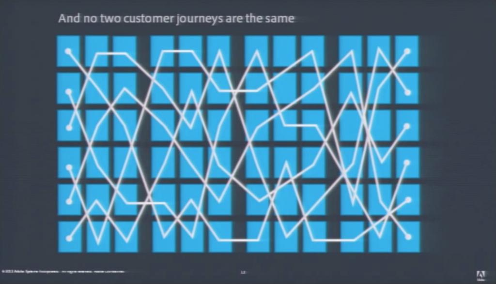 Aus einer Marke macht Adobe 4 Displays (TV, computer, tablet, mobile), bei 6 channels (web, social, email, search, display, apps) plus 3 quellen (paid, earned, owned) und kommt auf 72 Touchpoints jeder individuellen customer journey. Quelle: Adobe Youtube