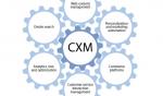 Customer Experience Management – Die Renaissance des Buzzworts CXM
