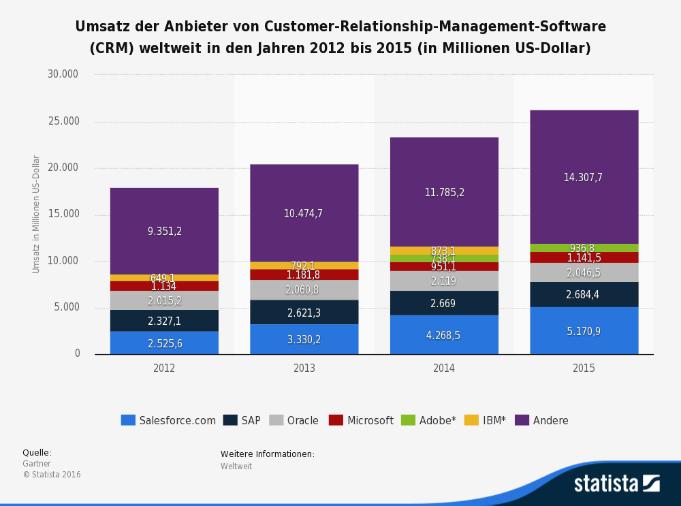 Umsatz der Anbieter von Customer-Relationship-Management-Software