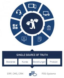 Die saubere Verknüpfung der verschiedenen Systeme entwickelt die eigene Systemlandschaft zur modernen »Customer-Engagement-Plattform«