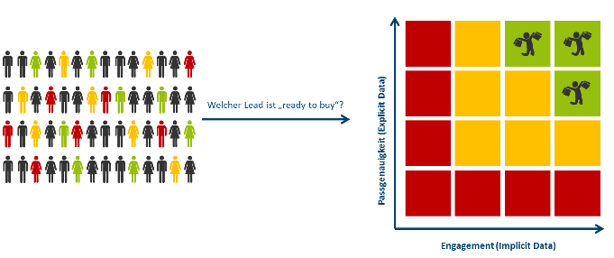 Welche Leads sind für mein Unternehmen überhaupt geeignet?
