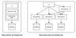 Microservices – Die Zukunft der Softwarearchitektur liegt in der Unabhängigkeit