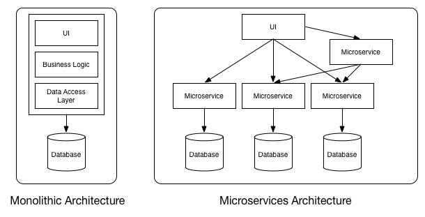 Monolithisch vs. Microservices