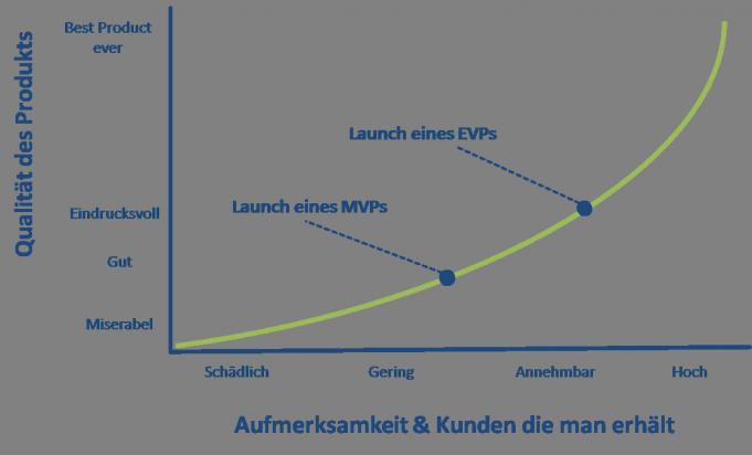 EVP Darstellung