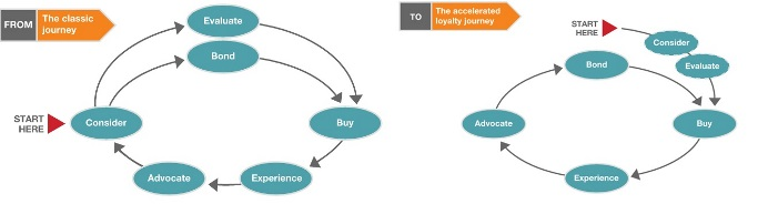 "Quelle: ""The new consumer decision journey"" - McKinsey"