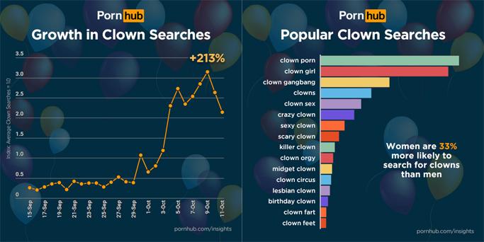 statistik_clown