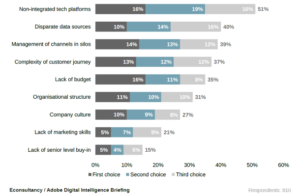 Quelle: Digital Intelligence Briefing: Succeeding in the Omnichannel Age - EConsultancy-Adobe