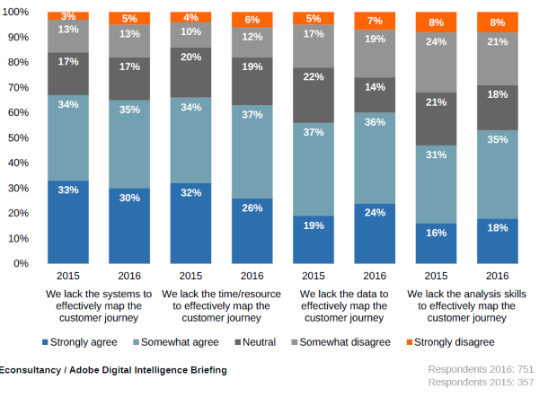 Digital Intelligence Briefing: Succeeding in the Omnichannel Age. Econsultancy - Adobe