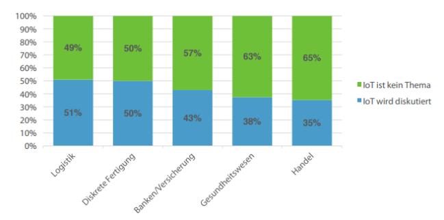 Studie: Wettbewerbsfaktor Analytics im Internet der Dinge - Postdam University & SaS