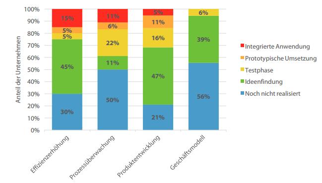Quelle: Studie: Wettbewerbsfaktor Analytics im Internet der Dinge - Postdam University & SaS