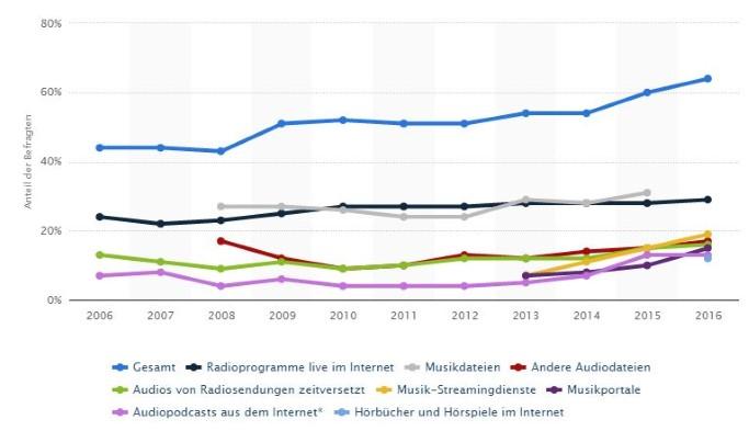 Quelle: Statista (ARD;ZDF)