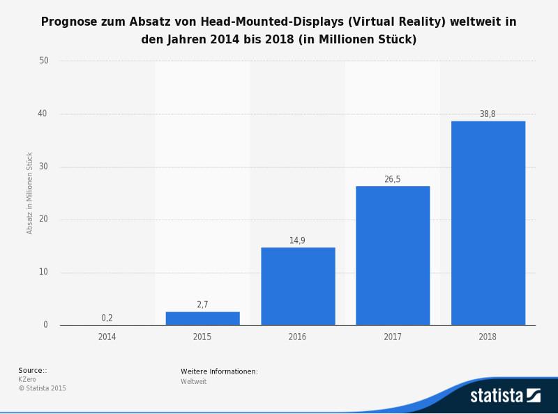 statistic_id426558_prognose-zum-absatz-von-head-mounted-displays-weltweit-bis-2018