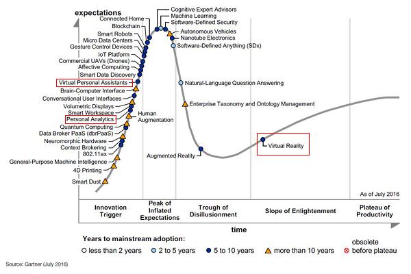 Hier genannte Technologien im Gartner Hype Cycle 2016