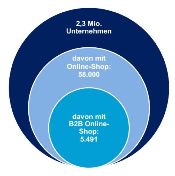 Quelle: B2B Online-Shops in Deutschland (Creditreform & bevh)