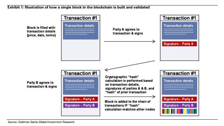 Quelle: Blockchain Putting Theory into Practice (Goldman Sachs)