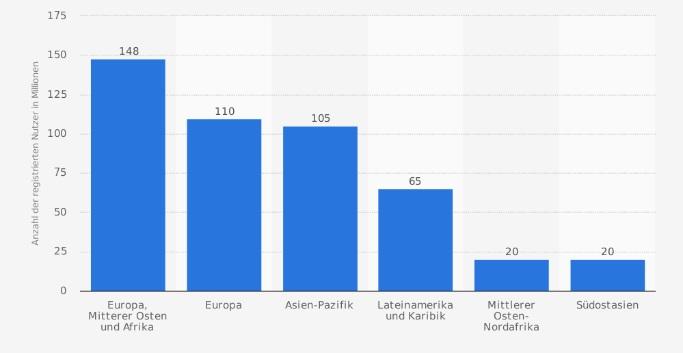 Anzahl der registrierten Nutzer von LinkedIn nach Weltregionen im Jahr 2016 (in Millionen)