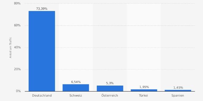 Verteilung des Traffics von xing.com nach Herkunftsland im Dezember 2016