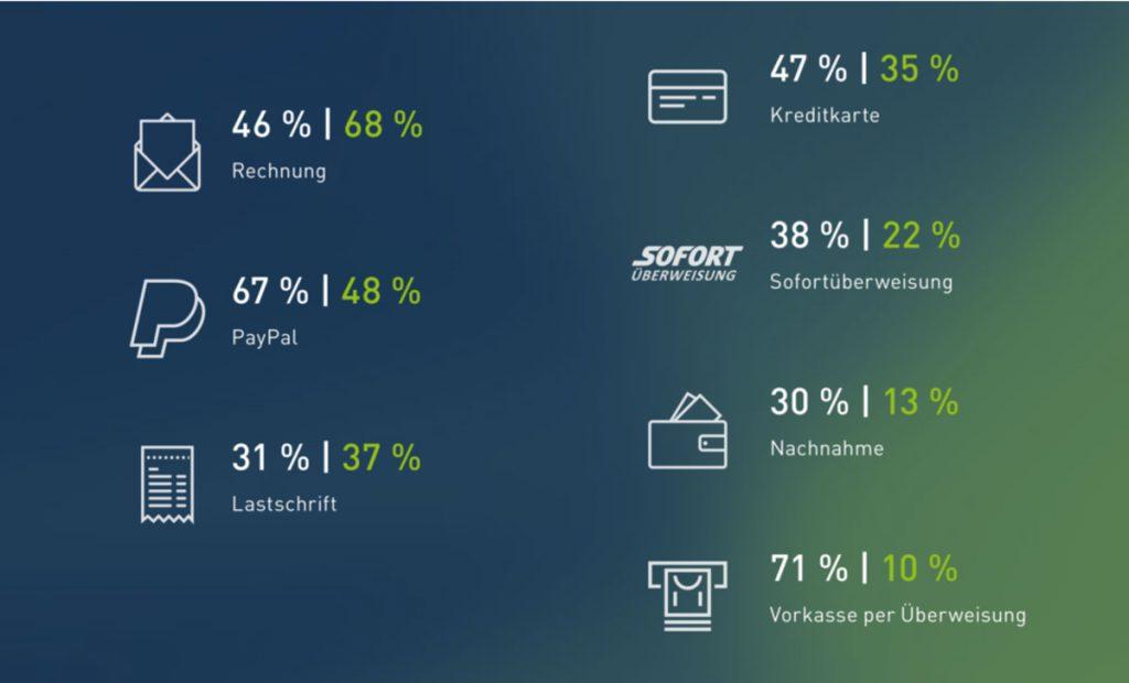 Welche Zahlungsverfahren bieten Sie Ihren Kunden in Ihrem Onlineshop an?