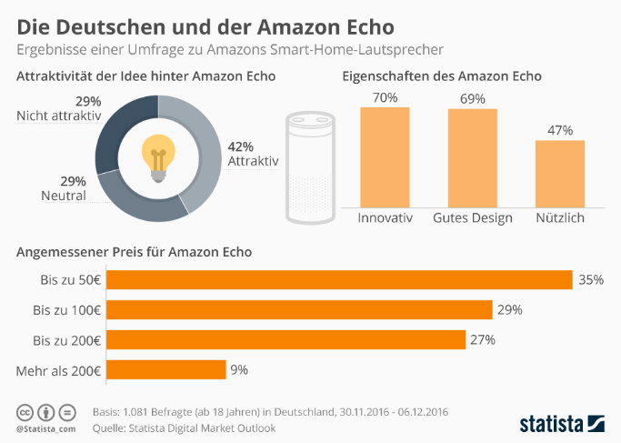 Amazon Echo in Deutschland