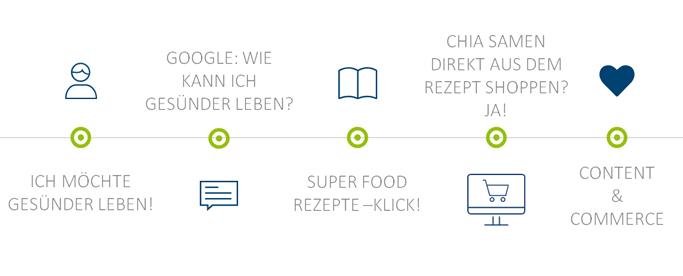 Content-Comnmerce-Prozess