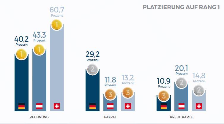 In der DACH-Region unterscheiden sich zum Beispiel die präferierten Zahlungsmethoden je nach Land (ECC Payment Study)