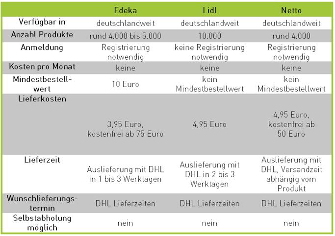 E-Food: Deutsche Discounter im Vergleich