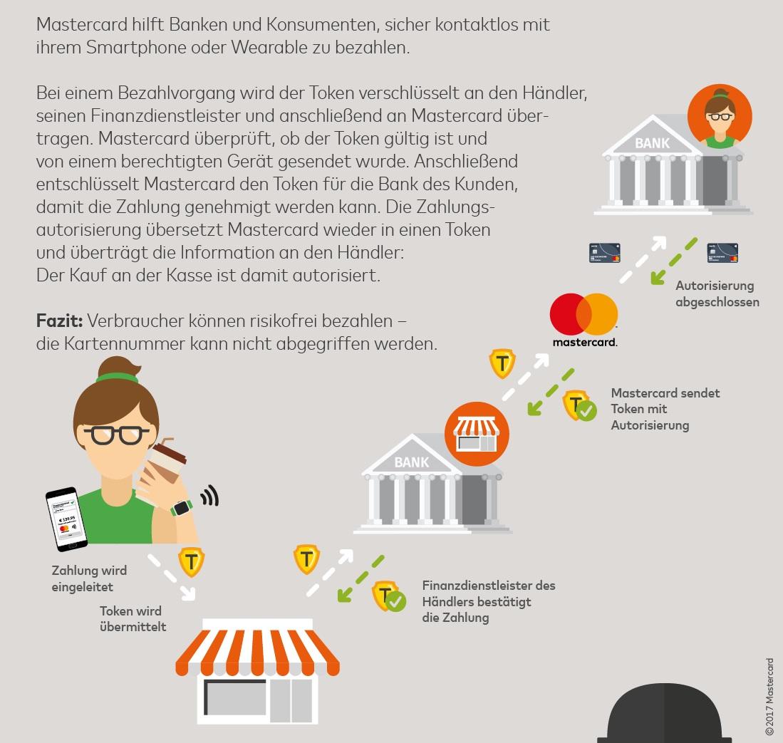 Infografik _Wearable +Token_Lesetipps