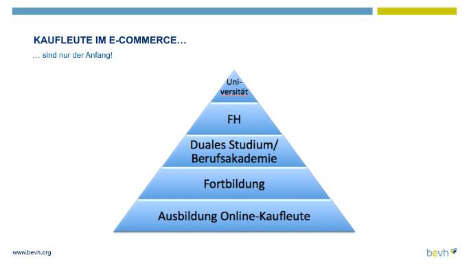 Bildungspyramide E-Commerce