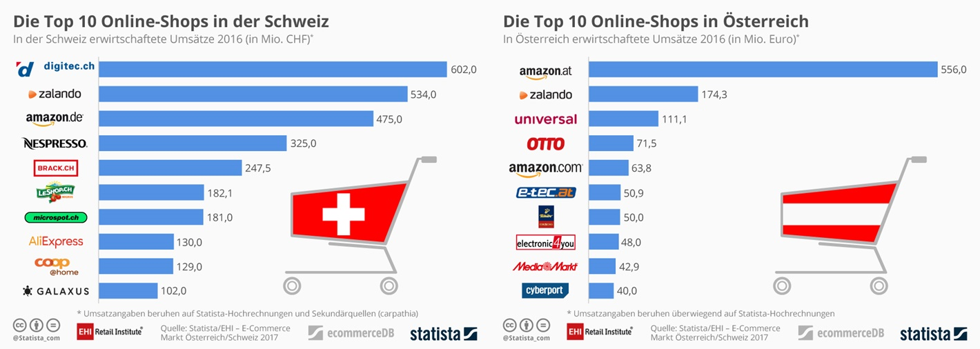 Best online shops switzerland