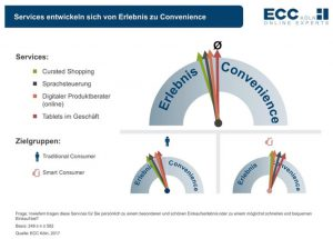 Services erhöhen die Einkaufsbequemlichkeit Quelle: ECC Club Studie 2017
