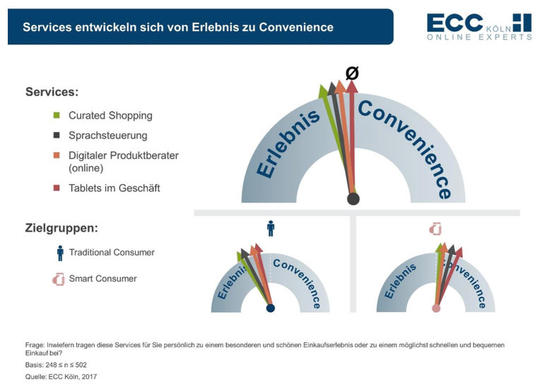ecc-club-studie-service-convenience