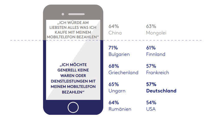 Quelle: Connected Life Studie