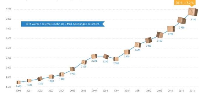 Sendungsvolumen im deutschen KEP-Markt (2000 bis 2016) - BIEK - KEP Studie 2017