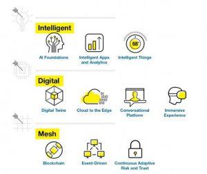 Gartner: Die wichtigsten strategischen Tech-Trends für 2018