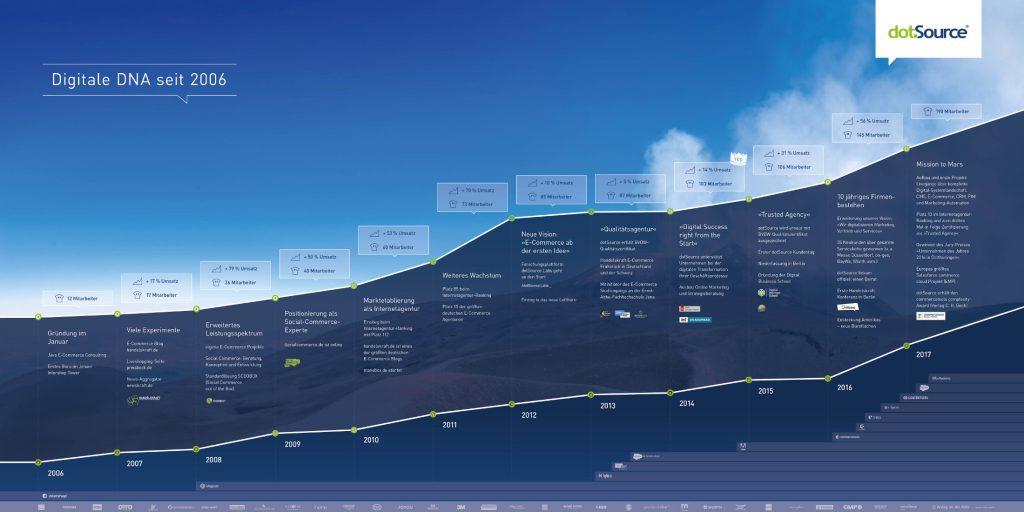 dotSource Unternehmensentwicklung - hier klicken für HiRes-version