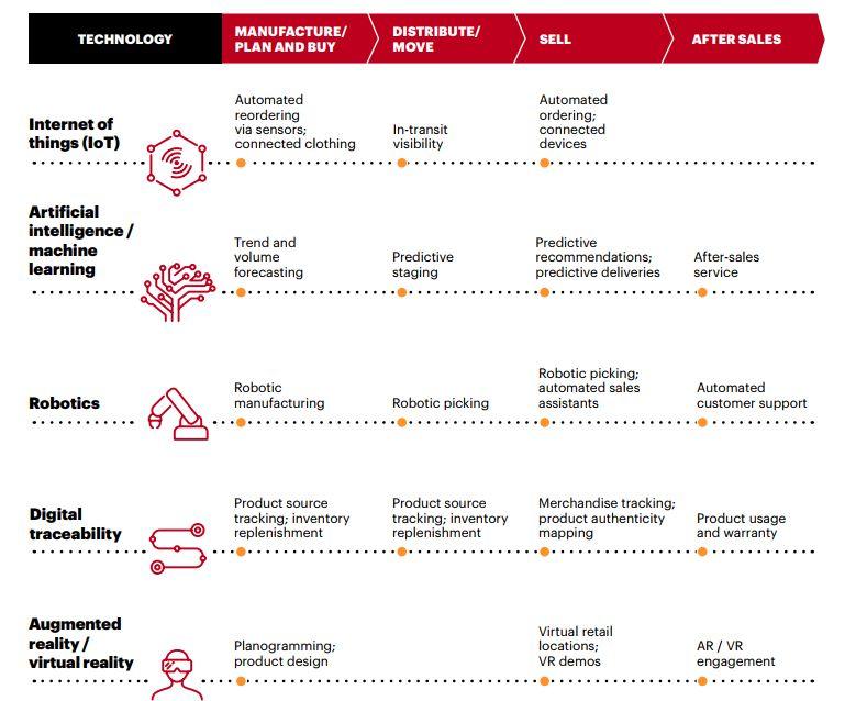 5 Lesetipps_Technlogien_Accenture