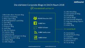 Die stärksten Corporate-Blogs im DACH-Raum: Handelskraft ist in den Top 30!