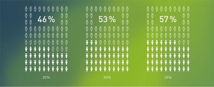 Grafikl Anteil der Deutschen, die online im Ausland kaufen